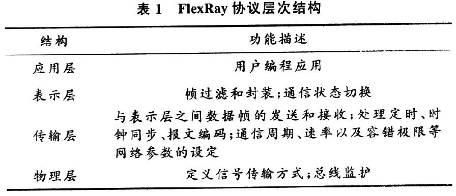 基于μC/OS-Ⅱ的线控转向FlexRay通信控制