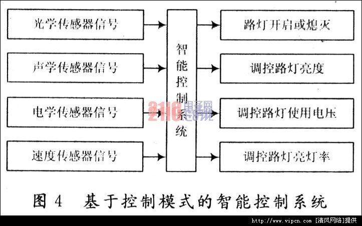 智能路灯管制系统设计与利用斟酌[多图]图片4