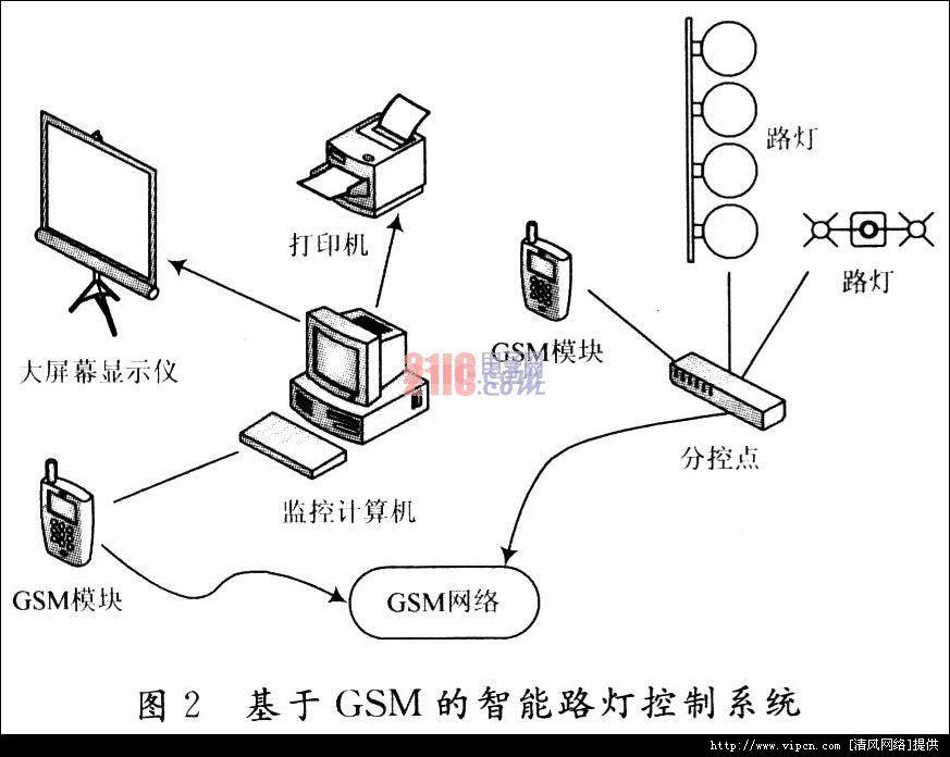 智能路灯管制系统设计与利用斟酌[多图]图片2