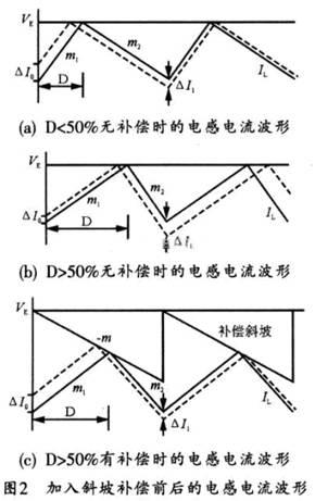 )可知,若没有斜坡补偿,在下一个周期,该扰动电流为:-控压型