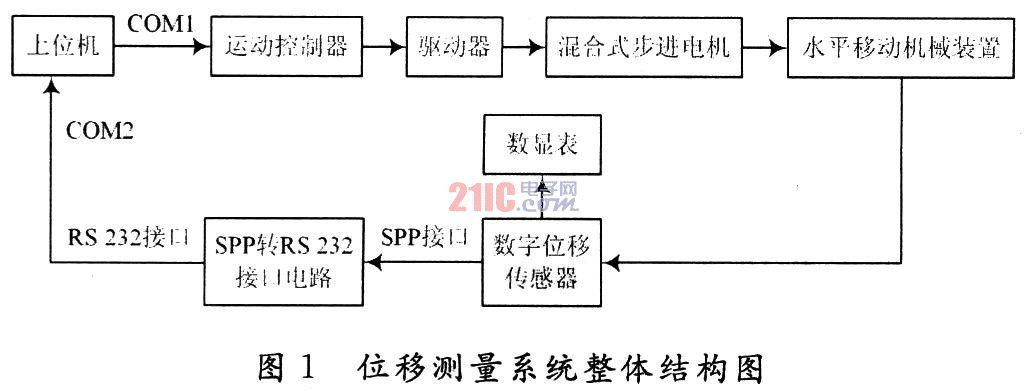 数字/1.2 数字位移传感器工作原理 数字位移传感器由差动变压器(LVDT...