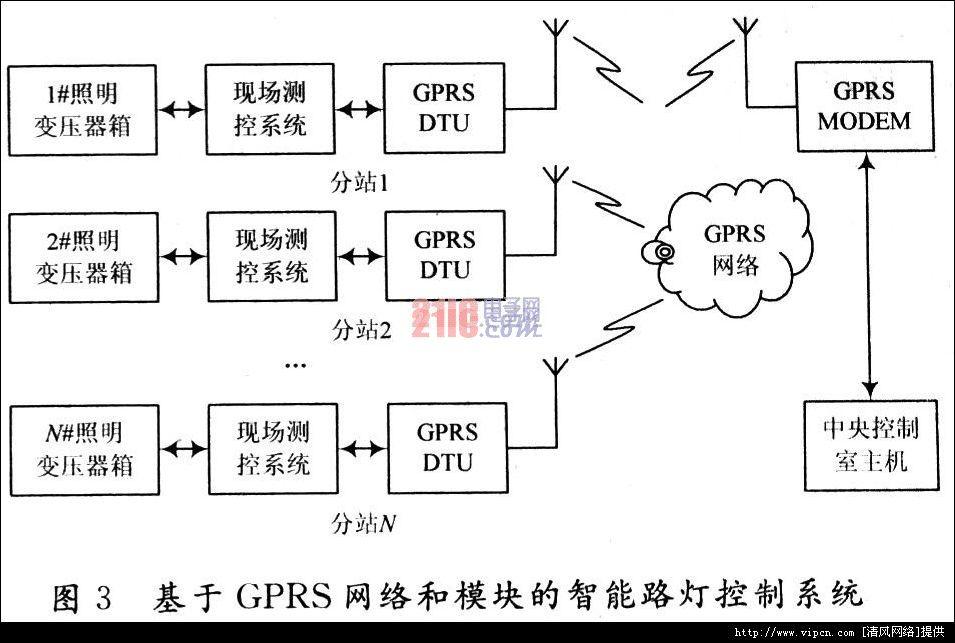 智能路灯管制系统设计与利用斟酌[多图]图片3