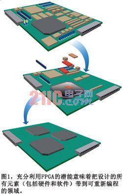 为什么嵌入式开发人员要使用FPGA