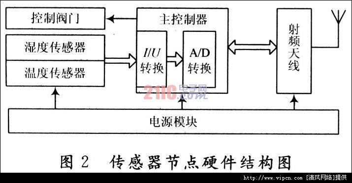 基于无线传感器网络的节水灌溉管制系统[多图]图片2