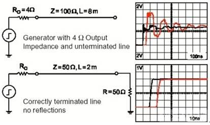 如何避免在DSP系统中出现噪声和EMI问题