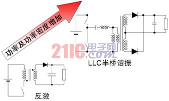 不同电源及功率等级的LED照明驱动器方案