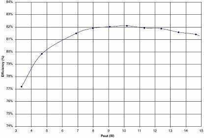 离线高功率因数TRIAC调光的绿色LED驱动器参考设计(电子工程专辑)
