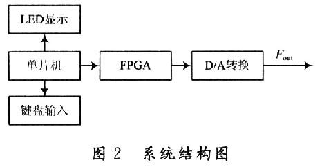 基于FPGA和DDS技术的正弦信号发生器设计