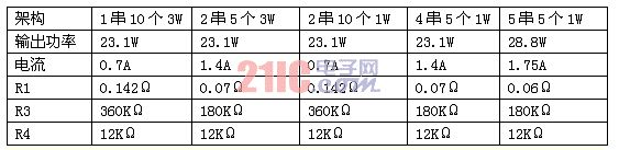 表1:各种不同架构时的电流采样电阻和输出限压电阻的阻值。