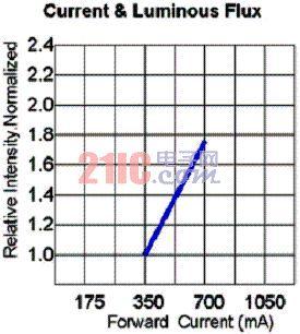 图4:相对光强和正向电流的关系。