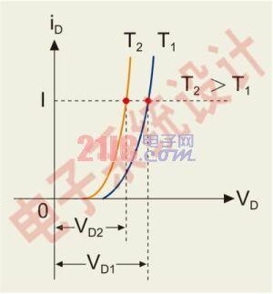 图5:在不同环境温度时LED的伏安特性。
