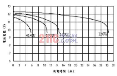 图2:铅蓄电池的放电曲线。