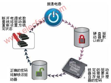 外部硬盘驱动器自动加密技术