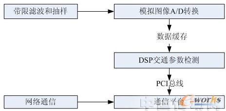 浅析DSP技术的创新应用及其发展前景