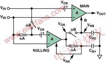 自稳零型放大器的阶段A:零点校准阶段 www.elecfans.com