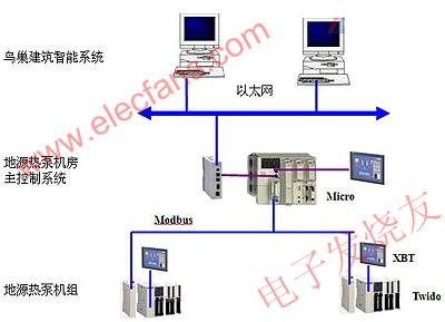 控制系统网络结构 www.elecfans.com