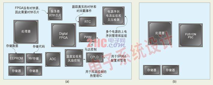 FPGA设计需注意的方方面面