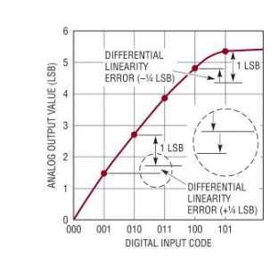 图 2:DNL 传递函数