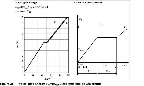 当Qgs变化时的栅级电荷变化的曲线
