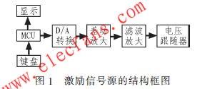 激励信号源结构图 www.elecfans.com