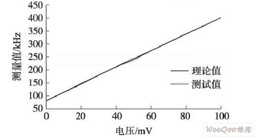 V /F转换测量对比值