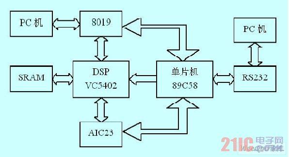 电测量系统设计结构图-基于DSP 的高速信号采集系统设计