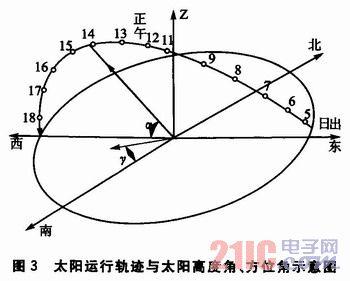 基于TMS320320FF28122812的太阳跟踪器设计-21IC中cad标注联动图片