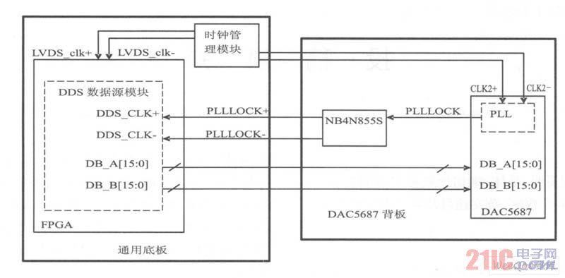 FPGA与DAC5687的数据及时钟接口框图