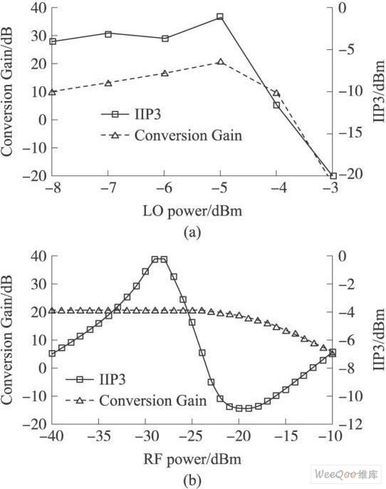 增益和IIP3随本振功率和射频功率变化的曲线