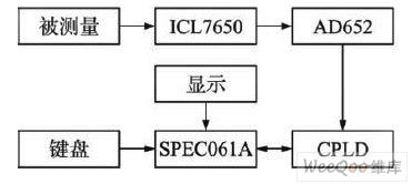 所设计的系统框图