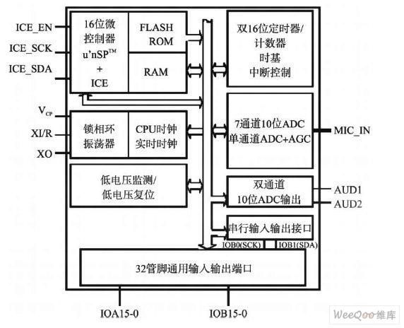 单片机结构框图