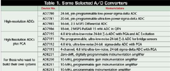 表1. 一些选定的ADC