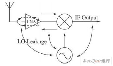 一般接收机的拓扑结构