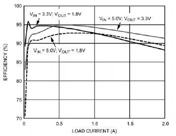图3. 开关调节器的典型效率