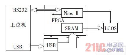 LCOS系统原理图