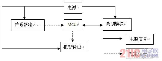 主机的系统框图
