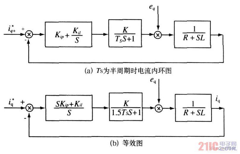 电流内环结构