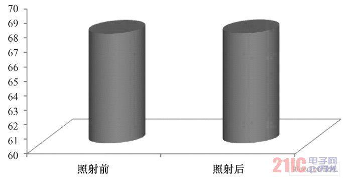 照射前后L 值的变化( P > 0. 05)