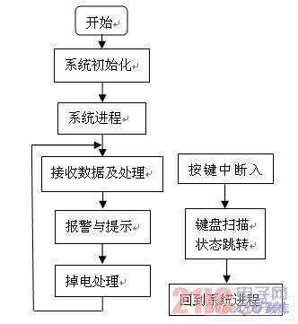 软件设计流程图