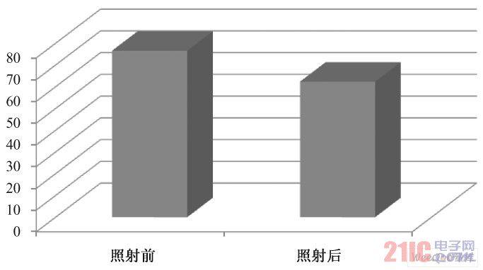 照射前后角质层含水量的变化( P > 0. 05)
