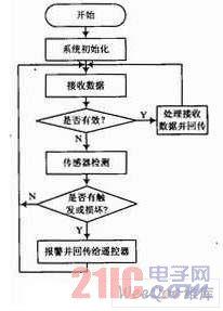总体的流程框图