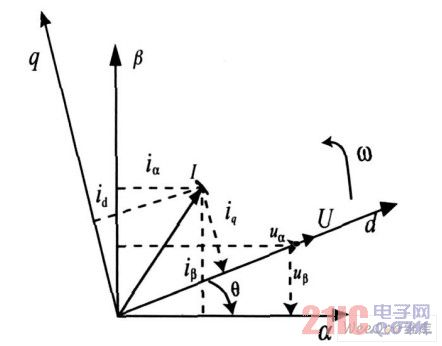 d 轴电网电压定向的PWM整流器矢量图