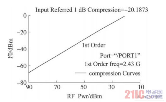 低噪声放大器输出1 dB压缩点仿真结果