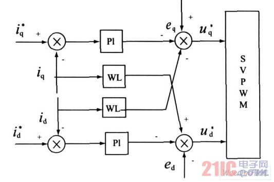 前馈解耦控制框图