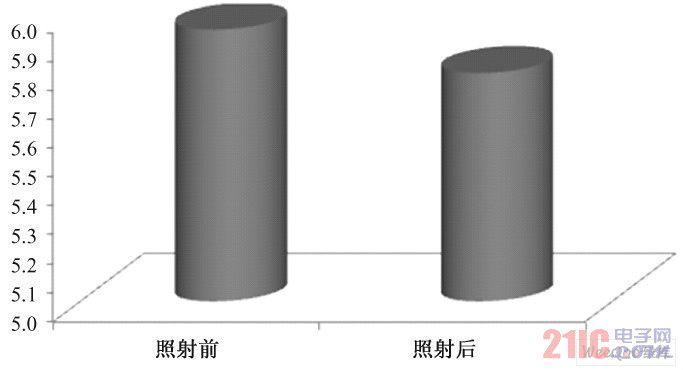 照射前后a 值的变化( P > 0. 05)