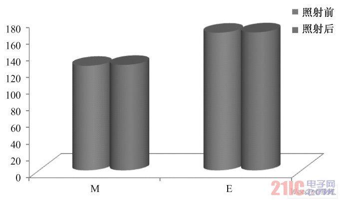 照射前后M 和E 值的变化( P > 0. 05)