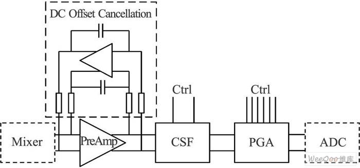 信道选择滤波器用于RFID模拟基带