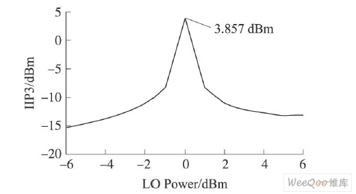 IIP3随本振功率变化曲线