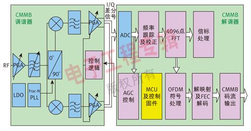 图2   昆腾微电子CMMB接收终端功能模块框图。