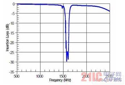 AGPS-C001 天线—手机端衰减